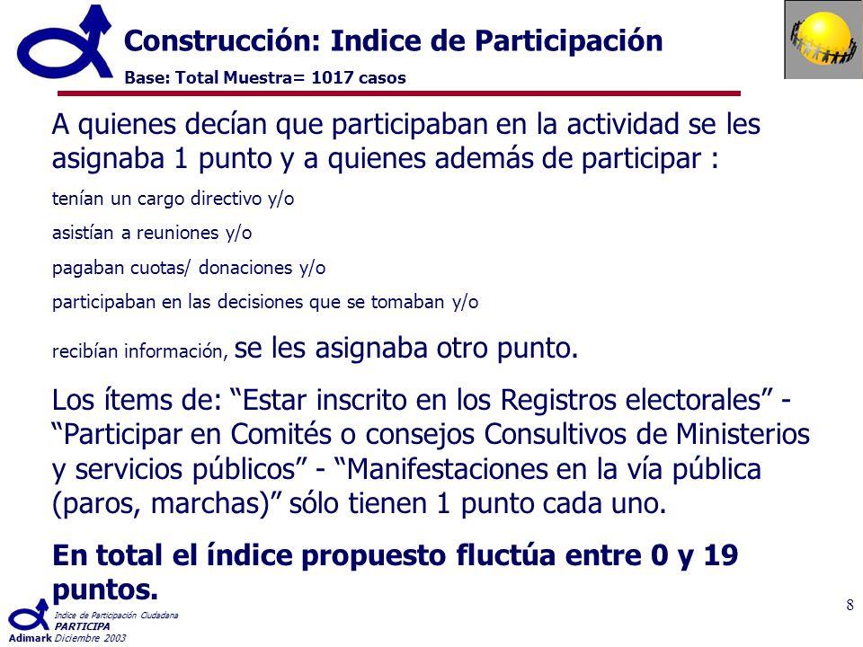 Indice de Participación Ciudadana PARTICIPA AdimarkDiciembre 2003 9 Resultados