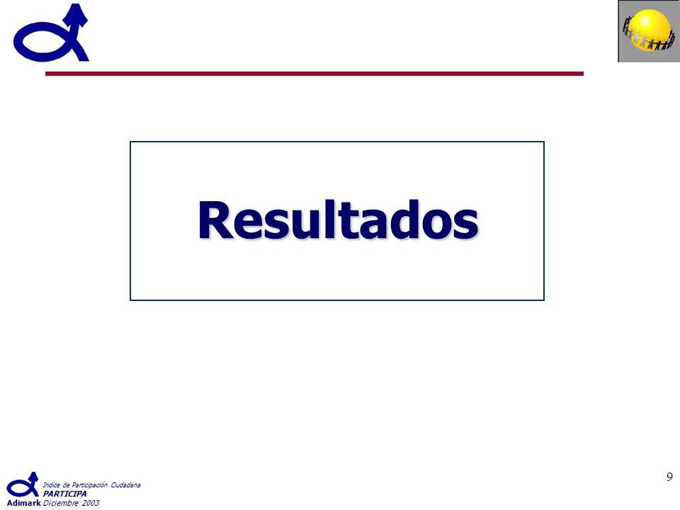 Indice de Participación Ciudadana PARTICIPA AdimarkDiciembre 2003 20 Participación en las siguientes actividades dando su opinión...