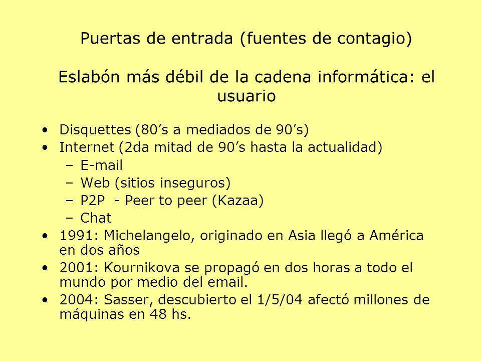 Puertas de entrada (fuentes de contagio) Eslabón más débil de la cadena informática: el usuario Disquettes (80s a mediados de 90s) Internet (2da mitad de 90s hasta la actualidad) –E-mail –Web (sitios inseguros) –P2P - Peer to peer (Kazaa) –Chat 1991: Michelangelo, originado en Asia llegó a América en dos años 2001: Kournikova se propagó en dos horas a todo el mundo por medio del email.