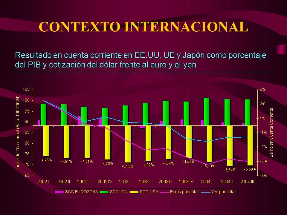 Resultado en cuenta corriente en EE.UU, UE y Japón como porcentaje del PIB y cotización del dólar frente al euro y el yen CONTEXTO INTERNACIONAL