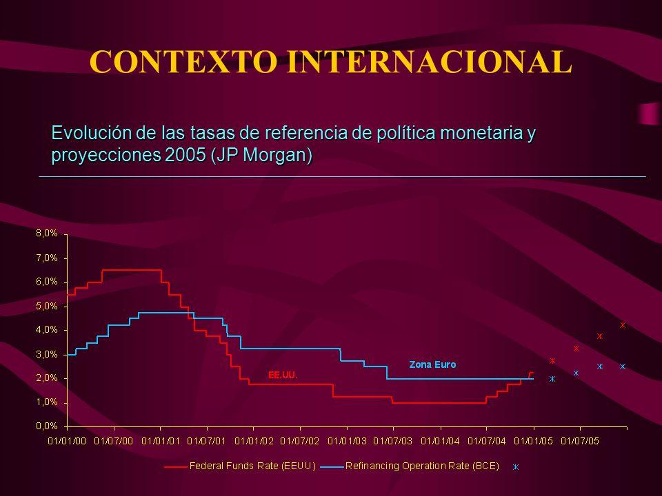Evolución de las tasas de referencia de política monetaria y proyecciones 2005 (JP Morgan)