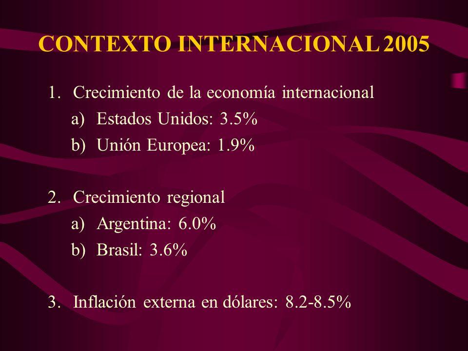 CONTEXTO INTERNACIONAL 2005 1.Crecimiento de la economía internacional a)Estados Unidos: 3.5% b)Unión Europea: 1.9% 2.Crecimiento regional a)Argentina: 6.0% b)Brasil: 3.6% 3.Inflación externa en dólares: 8.2-8.5%