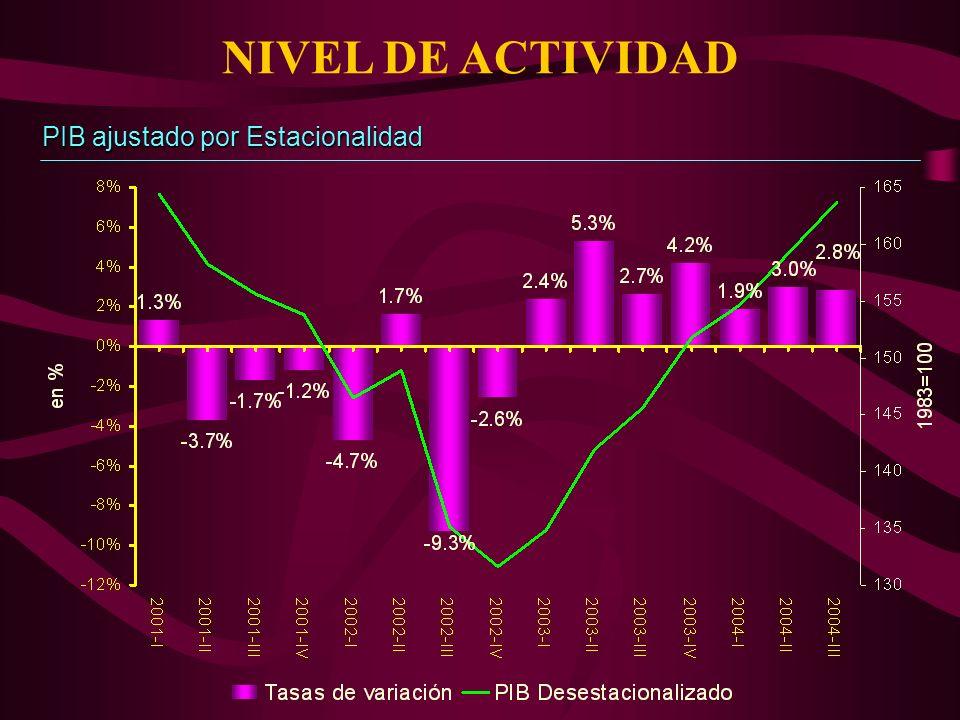 NIVEL DE ACTIVIDAD PIB ajustado por Estacionalidad