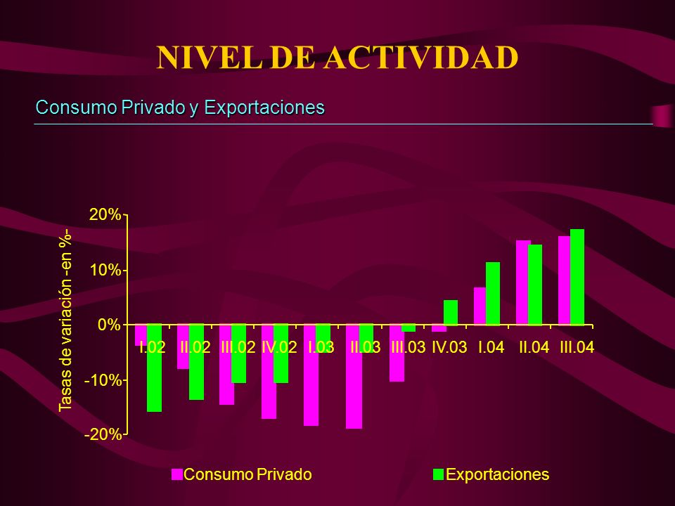 NIVEL DE ACTIVIDAD Consumo Privado y Exportaciones -20% -10% 0% 10% 20% I.02II.02III.02IV.02I.03II.03III.03IV.03I.04II.04III.04 Tasas de variación -en %- Consumo PrivadoExportaciones