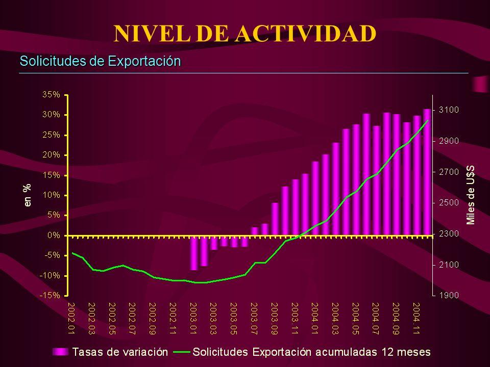 NIVEL DE ACTIVIDAD Solicitudes de Exportación