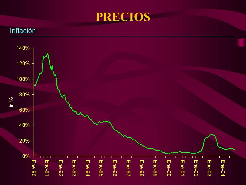 PRECIOS Inflación