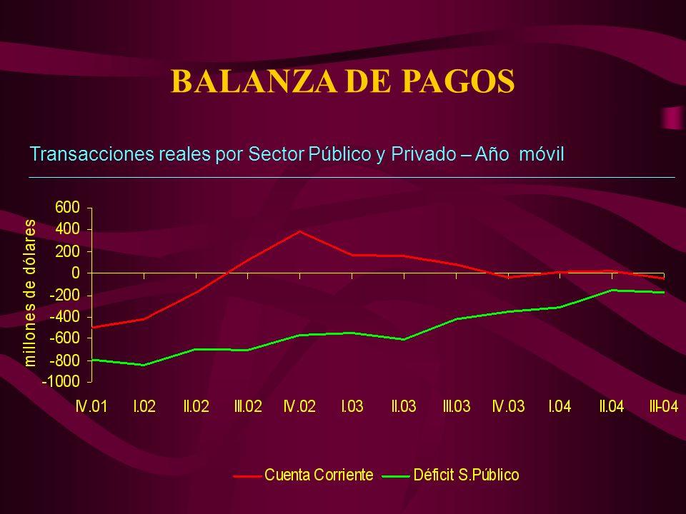 BALANZA DE PAGOS Transacciones reales por Sector Público y Privado – Año móvil