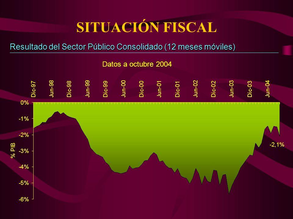 SITUACIÓN FISCAL Resultado del Sector Público Consolidado (12 meses móviles) Datos a octubre 2004