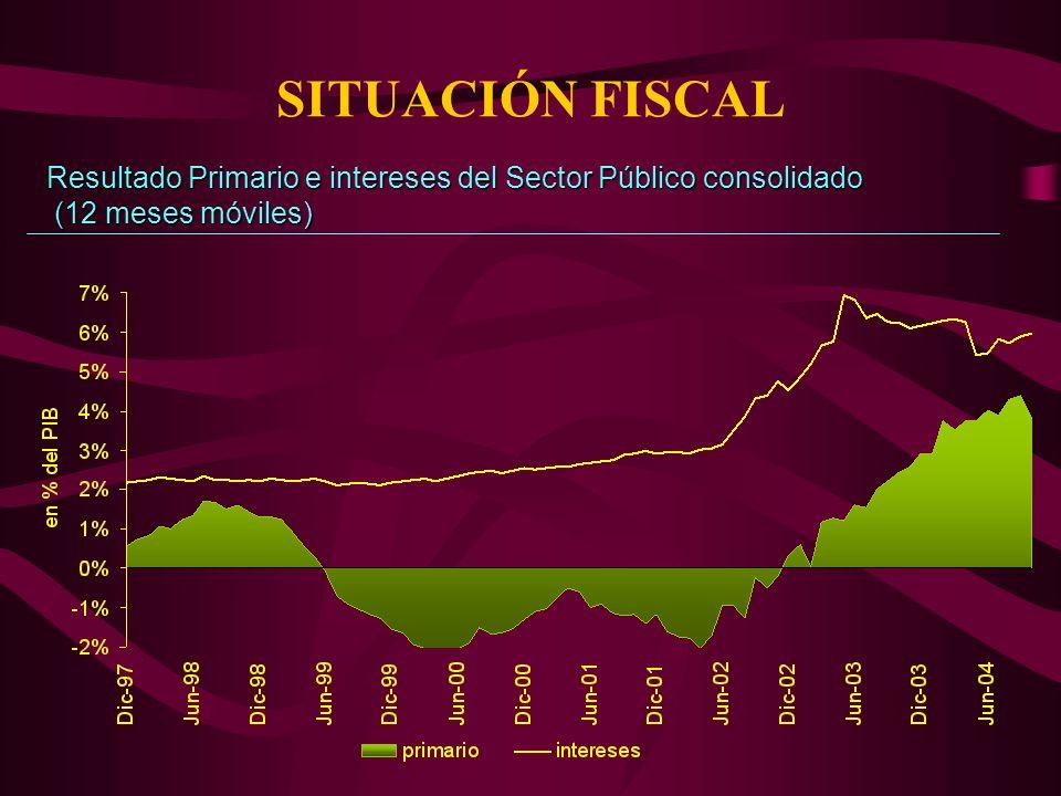 SITUACIÓN FISCAL Resultado Primario e intereses del Sector Público consolidado (12 meses móviles) (12 meses móviles)