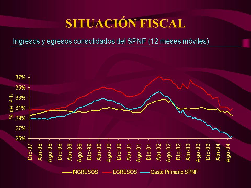 SITUACIÓN FISCAL Ingresos y egresos consolidados del SPNF (12 meses móviles)