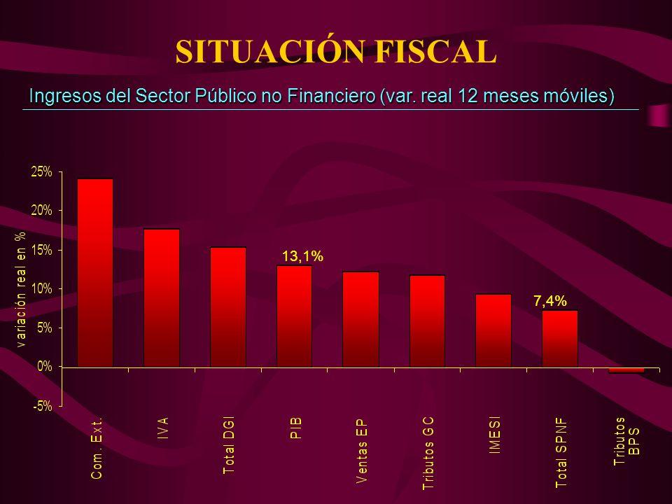 SITUACIÓN FISCAL Ingresos del Sector Público no Financiero (var. real 12 meses móviles) 13,1% 7,4%