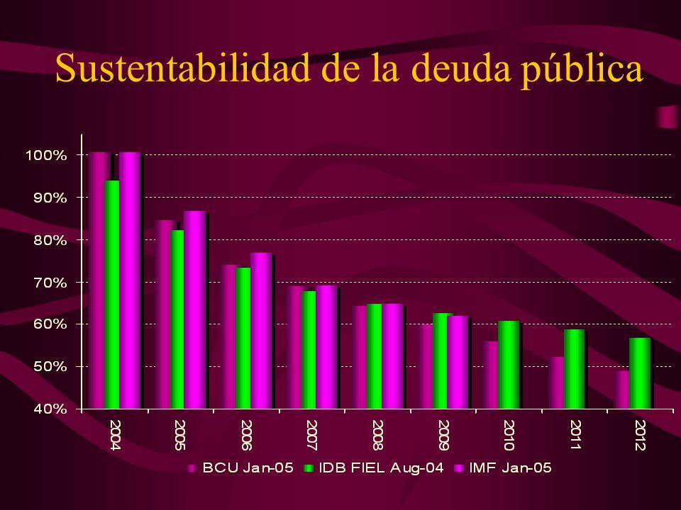 Sustentabilidad de la deuda pública