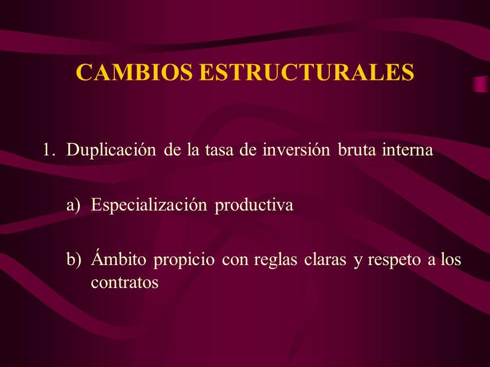 CAMBIOS ESTRUCTURALES 1.Duplicación de la tasa de inversión bruta interna a)Especialización productiva b)Ámbito propicio con reglas claras y respeto a los contratos