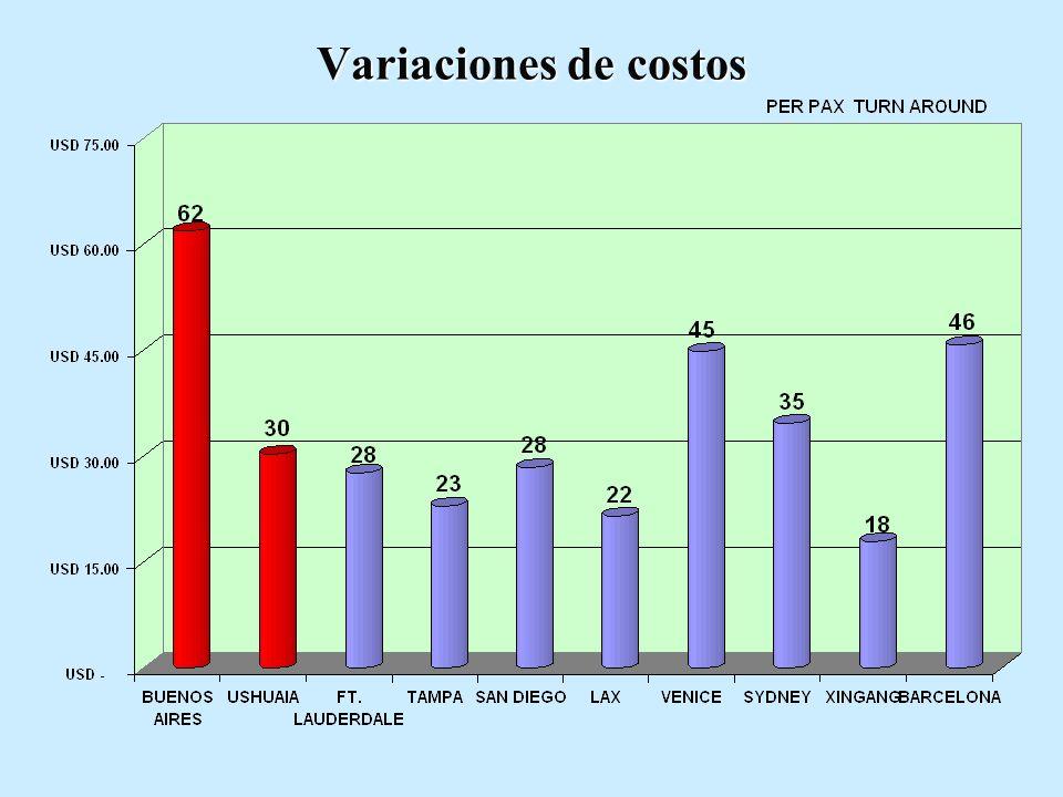 Variaciones de costos