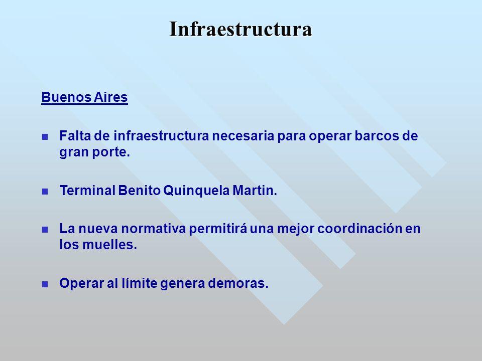 Buenos Aires Falta de infraestructura necesaria para operar barcos de gran porte.