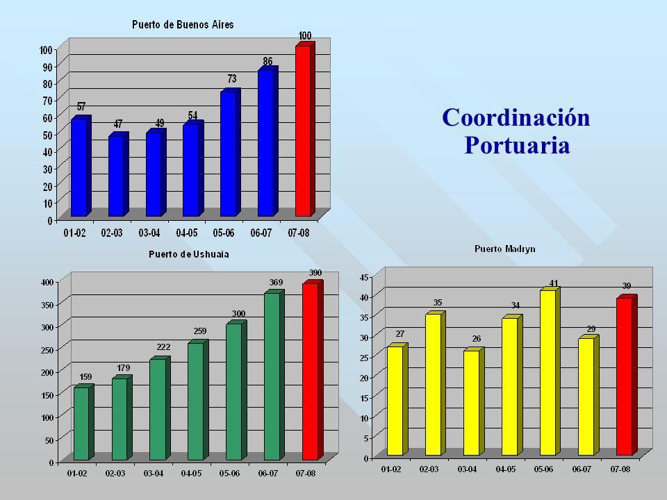 Coordinación Portuaria