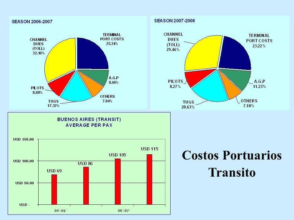 Costos Portuarios Transito
