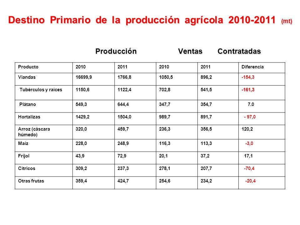 Destino Primario de la producción agrícola 2010-2011 (mt) Producción Ventas Contratadas Producto2010201120102011Diferencia Viandas16699,91766,81050,5896,2-154,3 Tubérculos y raíces1150,61122,4702,8541,5-161,3 Plátano549,3644,4347,7354,7 7.0 Hortalizas1429,21504,0989,7891,7 - 97,0 Arroz (cáscara húmedo) 320,0459,7236,3356,5120,2 Maíz228,0248,9116,3113,3 -3,0 Fríjol43,972,920,137,2 17,1 Cítricos309,2237,3278,1207,7 -70,4 Otras frutas359,4424,7254,6234,2 -20,4