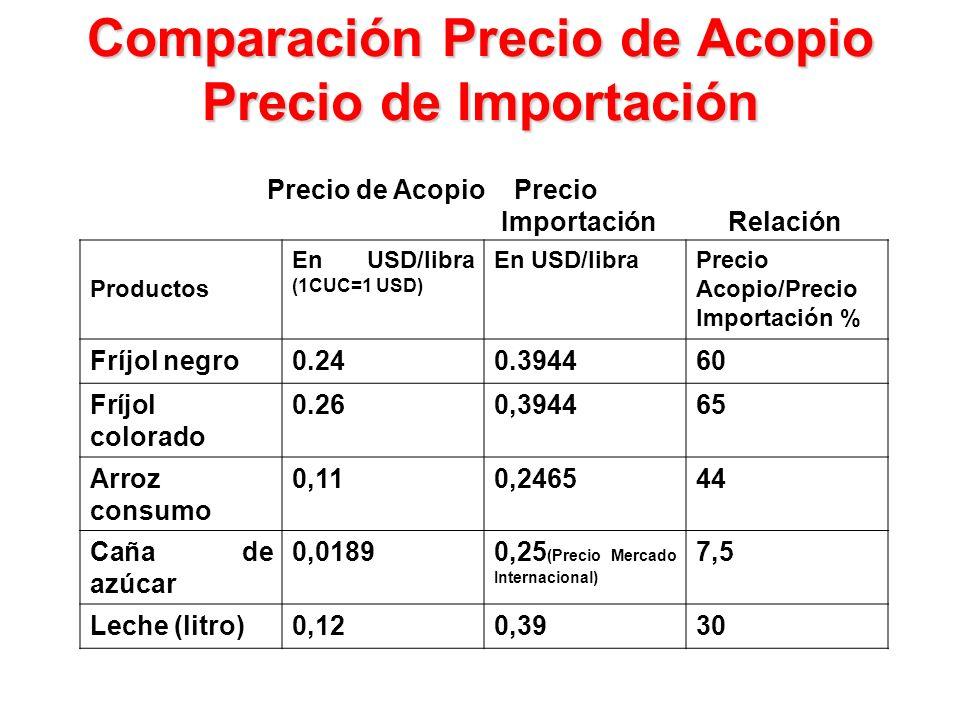 Comparación Precio de Acopio Precio de Importación Precio de Acopio Precio Importación Relación Productos En USD/libra (1CUC=1 USD) En USD/libraPrecio Acopio/Precio Importación % Fríjol negro0.240.394460 Fríjol colorado 0.260,394465 Arroz consumo 0,110,246544 Caña de azúcar 0,01890,25 (Precio Mercado Internacional) 7,5 Leche (litro)0,120,3930