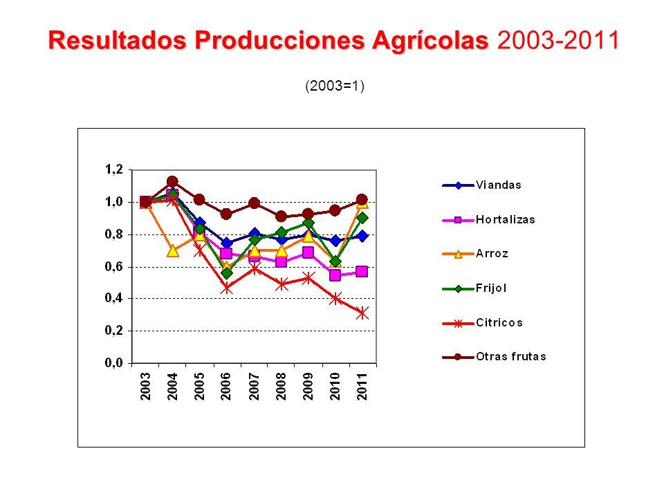 Resultados Producciones Agrícolas Resultados Producciones Agrícolas 2003-2011 (2003=1)