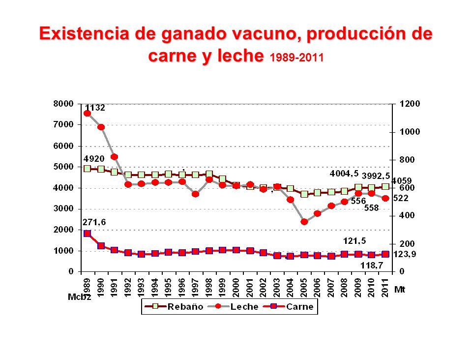 Existencia de ganado vacuno, producción de carne y leche Existencia de ganado vacuno, producción de carne y leche 1989-2011