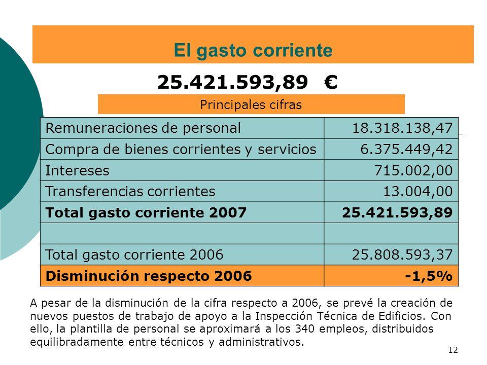12 El gasto corriente Principales cifras 25.421.593,89 Remuneraciones de personal 18.318.138,47 Compra de bienes corrientes y servicios 6.375.449,42 Intereses 715.002,00 Transferencias corrientes 13.004,00 Total gasto corriente 2007 25.421.593,89 Total gasto corriente 2006 25.808.593,37 Disminución respecto 2006 -1,5% A pesar de la disminución de la cifra respecto a 2006, se prevé la creación de nuevos puestos de trabajo de apoyo a la Inspección Técnica de Edificios.