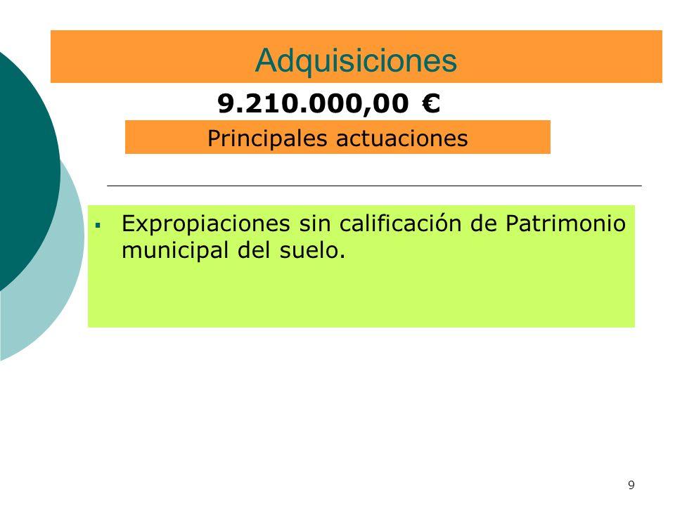 9 Adquisiciones Expropiaciones sin calificación de Patrimonio municipal del suelo. 9.210.000,00 Principales actuaciones