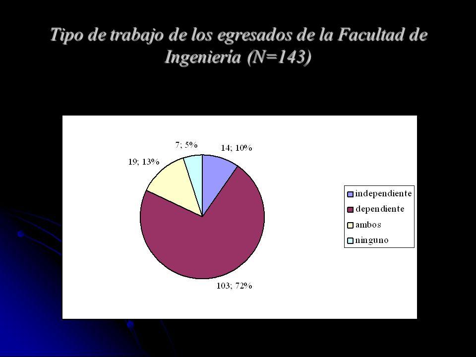 Tipo de trabajo de los egresados de la Facultad de Ingeniería (N=143)