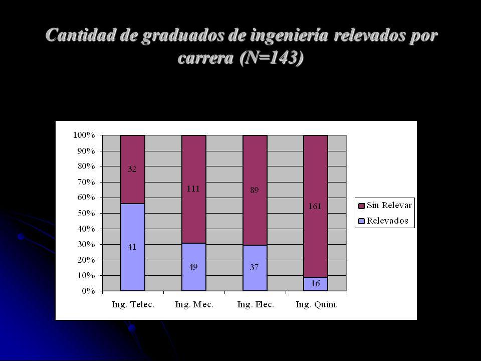 Cantidad de graduados de ingeniería relevados por carrera (N=143)