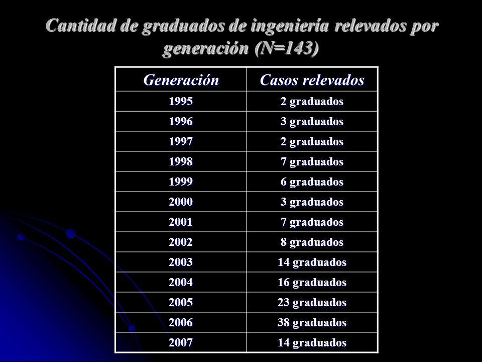 Cantidad de graduados de ingeniería relevados por generación (N=143) Generación Casos relevados 1995 2 graduados 1996 3 graduados 1997 2 graduados 1998 7 graduados 1999 6 graduados 2000 3 graduados 2001 7 graduados 2002 8 graduados 2003 14 graduados 2004 16 graduados 2005 23 graduados 2006 38 graduados 2007 14 graduados
