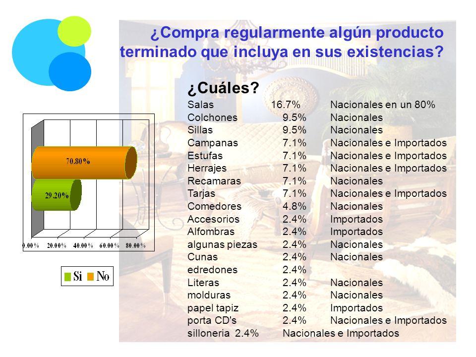 ¿Compra regularmente algún producto terminado que incluya en sus existencias? Salas 16.7%Nacionales en un 80% Colchones9.5%Nacionales Sillas9.5%Nacion