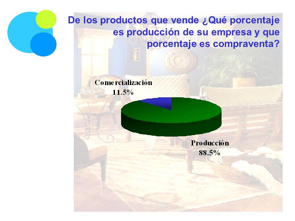 De los productos que vende ¿Qué porcentaje es producción de su empresa y que porcentaje es compraventa