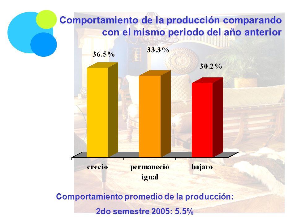 Comportamiento de la producción comparando con el mismo periodo del año anterior Comportamiento promedio de la producción: 2do semestre 2005: 5.5%