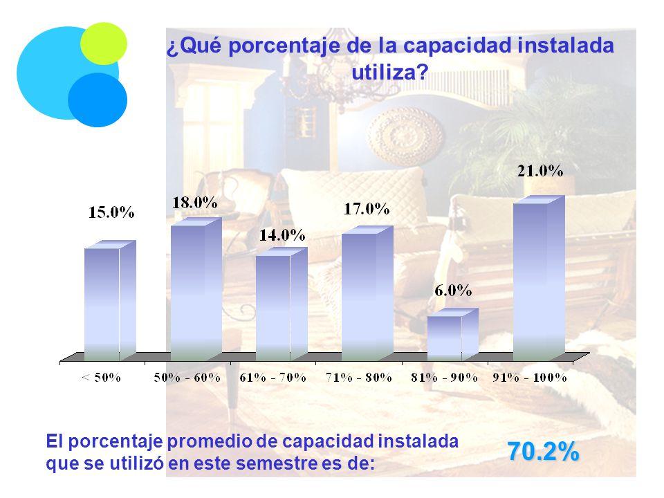 El porcentaje promedio de capacidad instalada que se utilizó en este semestre es de: 70.2% ¿Qué porcentaje de la capacidad instalada utiliza