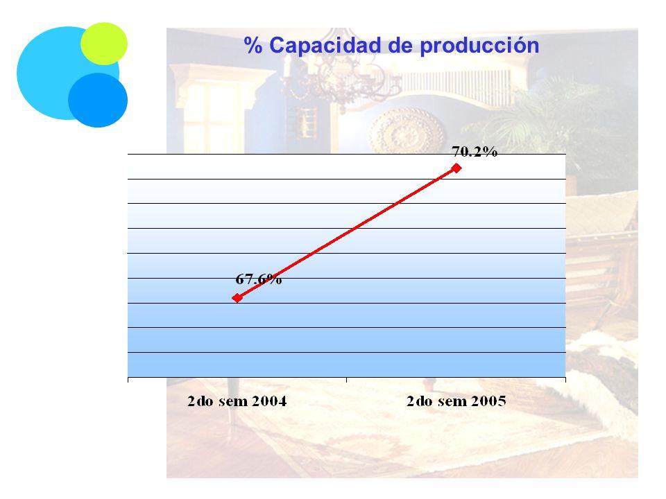 % Capacidad de producción
