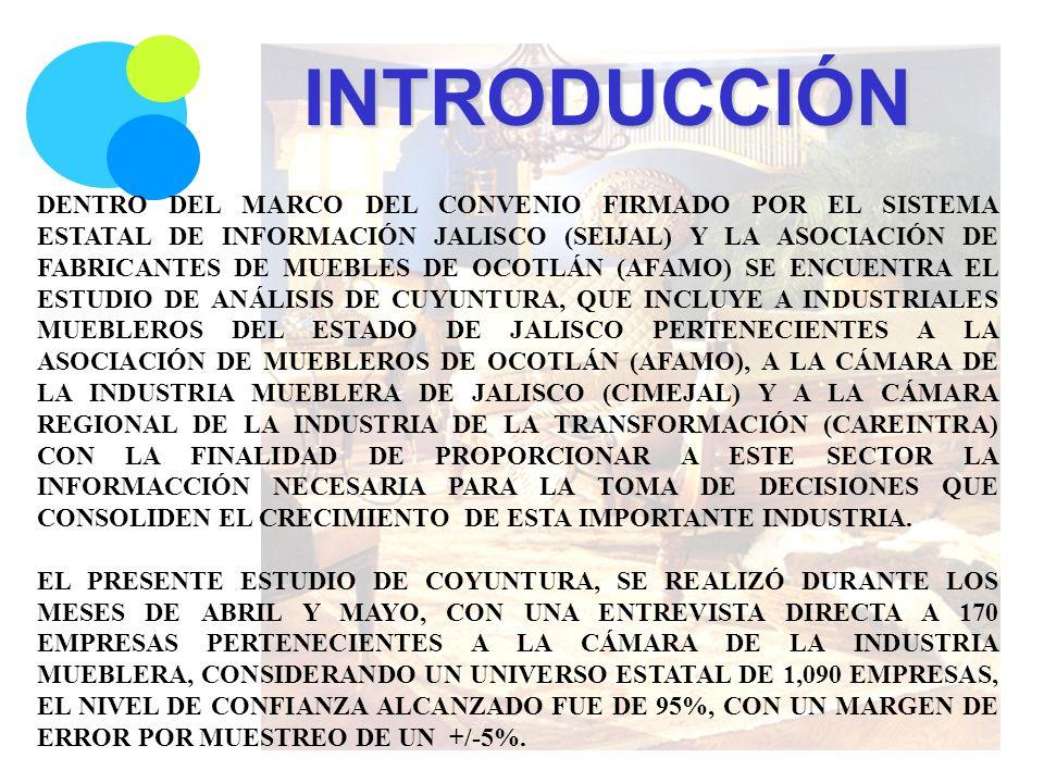 DENTRO DEL MARCO DEL CONVENIO FIRMADO POR EL SISTEMA ESTATAL DE INFORMACIÓN JALISCO (SEIJAL) Y LA ASOCIACIÓN DE FABRICANTES DE MUEBLES DE OCOTLÁN (AFAMO) SE ENCUENTRA EL ESTUDIO DE ANÁLISIS DE CUYUNTURA, QUE INCLUYE A INDUSTRIALES MUEBLEROS DEL ESTADO DE JALISCO PERTENECIENTES A LA ASOCIACIÓN DE MUEBLEROS DE OCOTLÁN (AFAMO), A LA CÁMARA DE LA INDUSTRIA MUEBLERA DE JALISCO (CIMEJAL) Y A LA CÁMARA REGIONAL DE LA INDUSTRIA DE LA TRANSFORMACIÓN (CAREINTRA) CON LA FINALIDAD DE PROPORCIONAR A ESTE SECTOR LA INFORMACCIÓN NECESARIA PARA LA TOMA DE DECISIONES QUE CONSOLIDEN EL CRECIMIENTO DE ESTA IMPORTANTE INDUSTRIA.