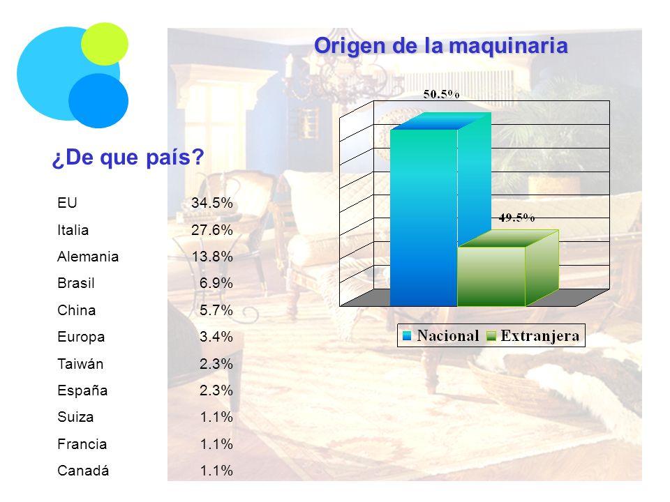Origen de la maquinaria ¿De que país? EU34.5% Italia27.6% Alemania13.8% Brasil 6.9% China 5.7% Europa 3.4% Taiwán 2.3% España 2.3% Suiza 1.1% Francia