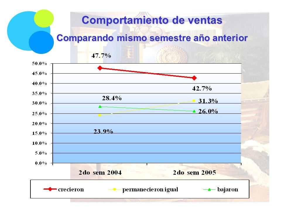 Comportamiento de ventas Comparando mismo semestre año anterior