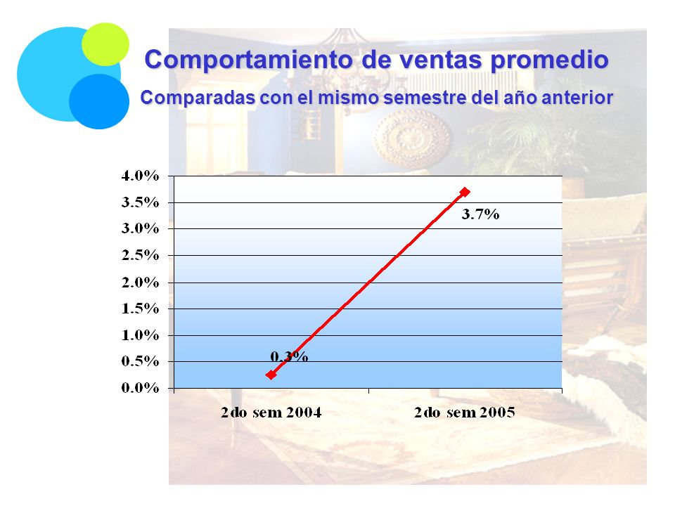 Comportamiento de ventas promedio Comparadas con el mismo semestre del año anterior