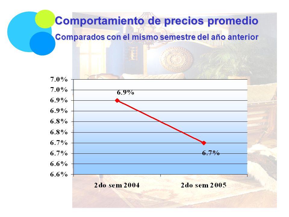 Comportamiento de precios promedio Comparados con el mismo semestre del año anterior