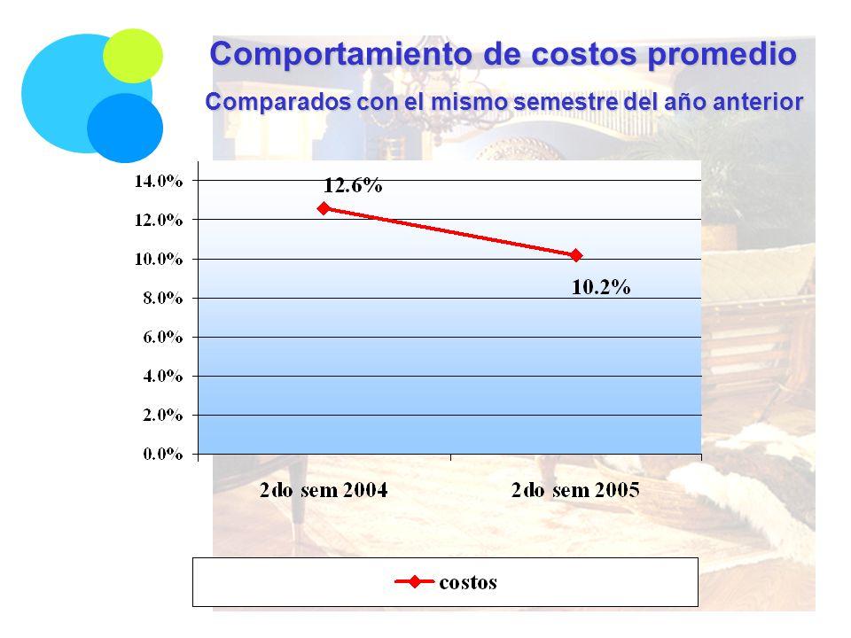 Comportamiento de costos promedio Comparados con el mismo semestre del año anterior