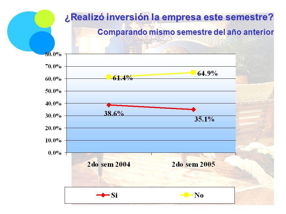 ¿Realizó inversión la empresa este semestre Comparando mismo semestre del año anterior