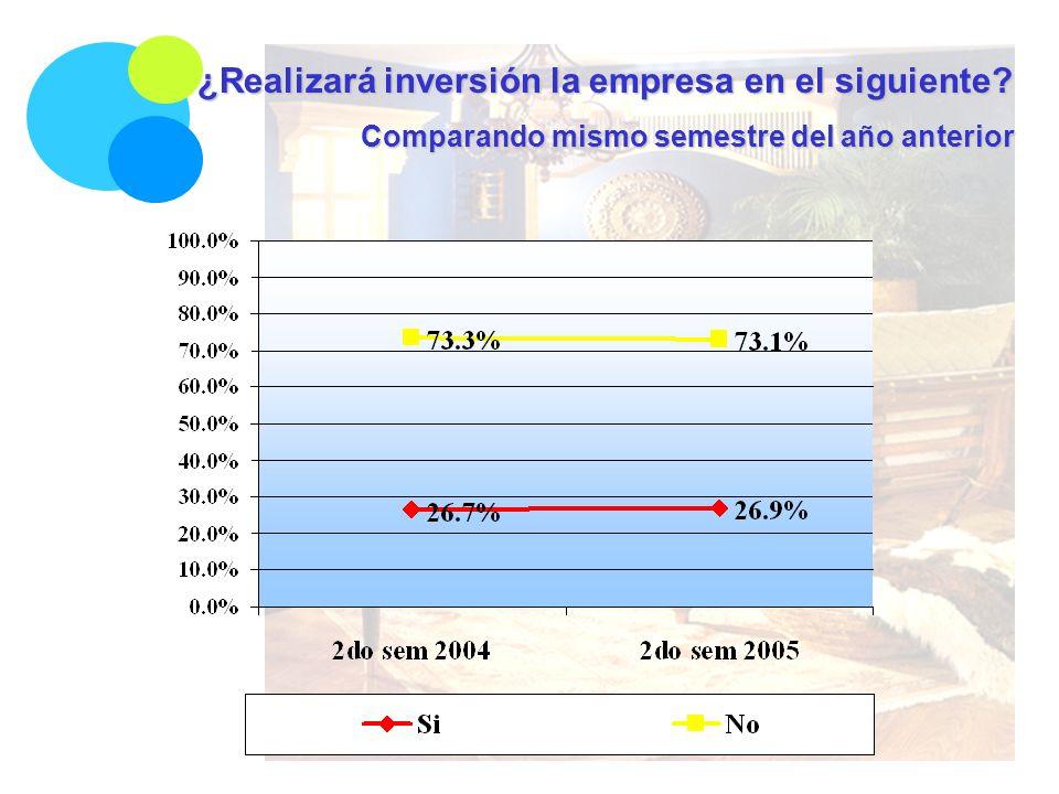 ¿Realizará inversión la empresa en el siguiente Comparando mismo semestre del año anterior