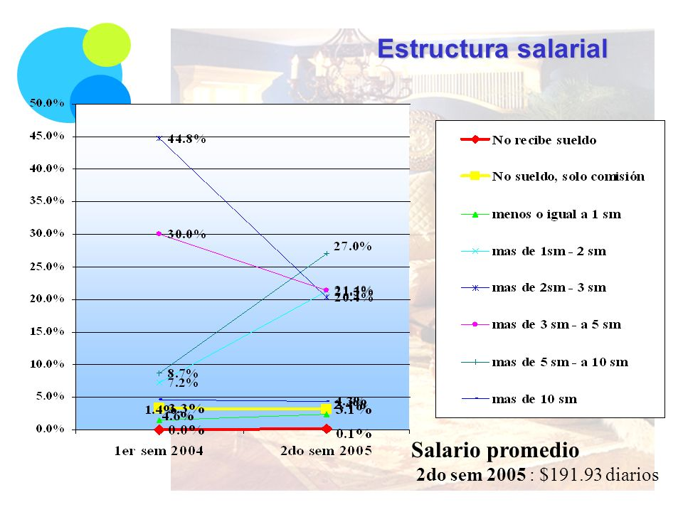 Estructura salarial Salario promedio 2do sem 2005 : $191.93 diarios