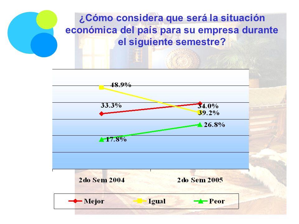 ¿Cómo considera que será la situación económica del país para su empresa durante el siguiente semestre