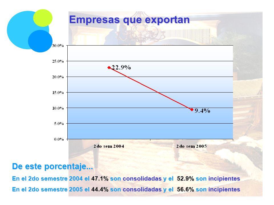 Empresas que exportan De este porcentaje... En el 2do semestre 2004 el 47.1% son consolidadas y el 52.9% son incipientes En el 2do semestre 2005 el 44