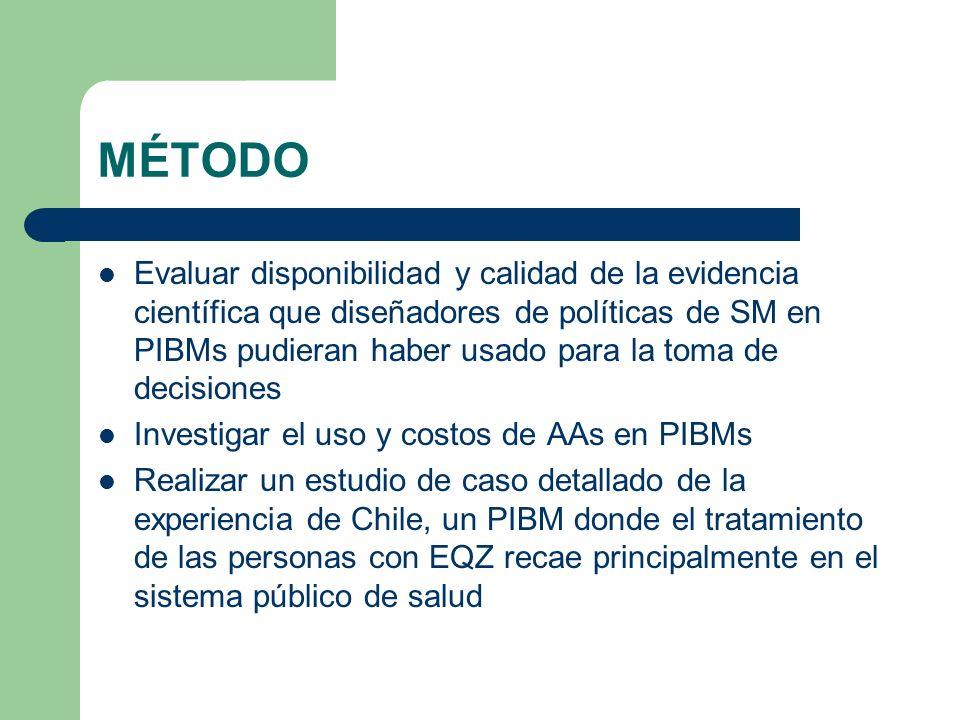 MÉTODO Evaluar disponibilidad y calidad de la evidencia científica que diseñadores de políticas de SM en PIBMs pudieran haber usado para la toma de decisiones Investigar el uso y costos de AAs en PIBMs Realizar un estudio de caso detallado de la experiencia de Chile, un PIBM donde el tratamiento de las personas con EQZ recae principalmente en el sistema público de salud