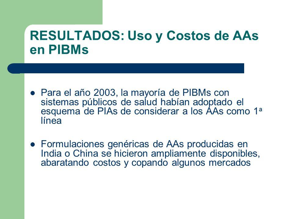 RESULTADOS: Uso y Costos de AAs en PIBMs Para el año 2003, la mayoría de PIBMs con sistemas públicos de salud habían adoptado el esquema de PIAs de co