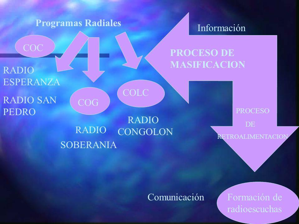 Programas Radiales COC RADIO ESPERANZA RADIO SAN PEDRO COG RADIO SOBERANIA COLC RADIO CONGOLON Formación de radioescuchas PROCESO DE MASIFICACION PROC