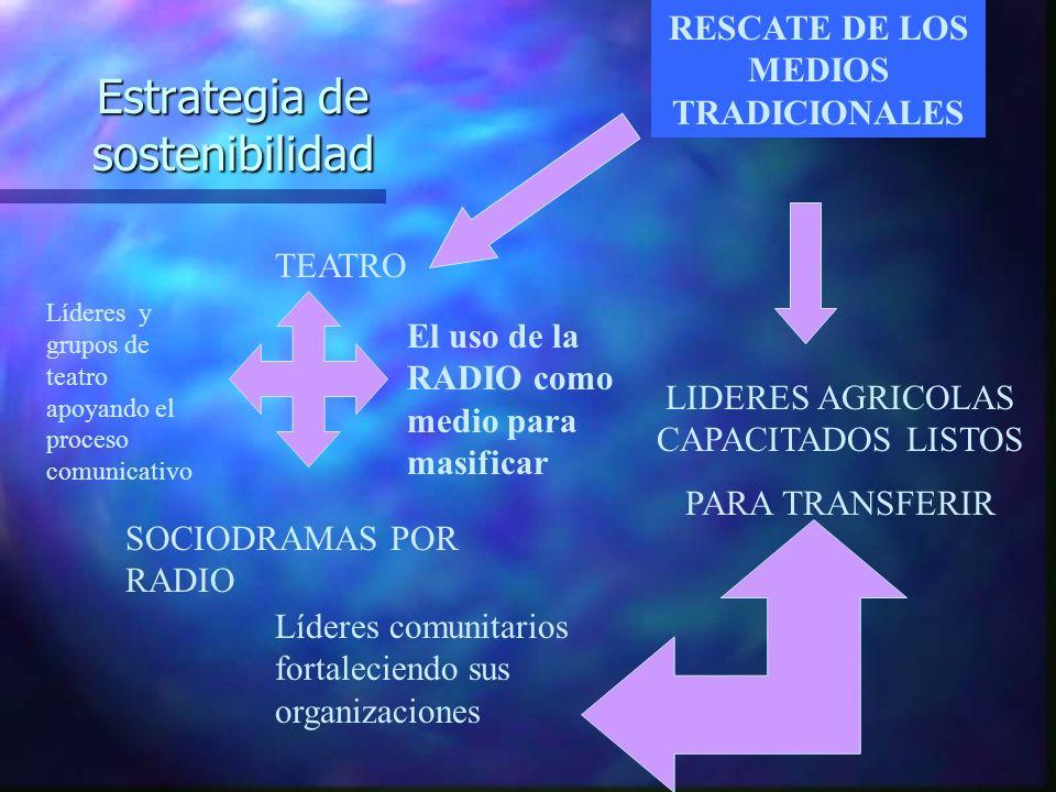 Estrategia de sostenibilidad TEATRO El uso de la RADIO como medio para masificar RESCATE DE LOS MEDIOS TRADICIONALES SOCIODRAMAS POR RADIO LIDERES AGR
